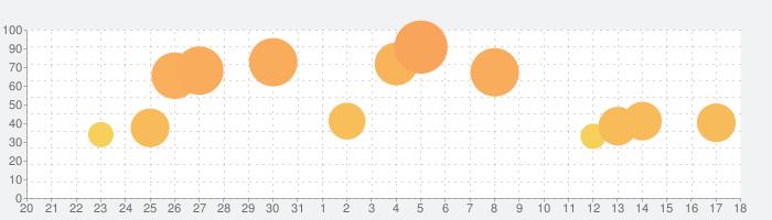 ピアノ タイル:ミュージック・音ゲー・アニメの歌・デレステの話題指数グラフ(9月18日(金))