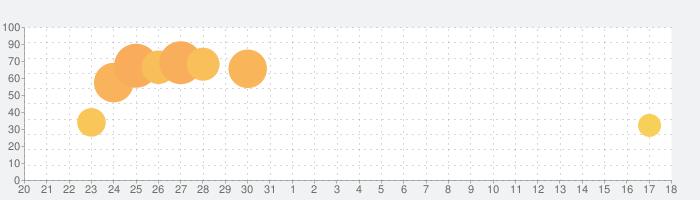 脱出ゲーム 極北のコテージに集うこびとたちの話題指数グラフ(2月18日(火))