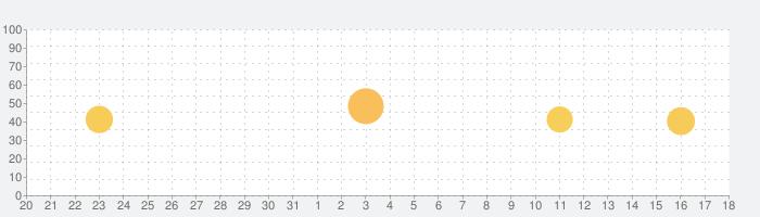 5分歯みがきの話題指数グラフ(4月18日(日))