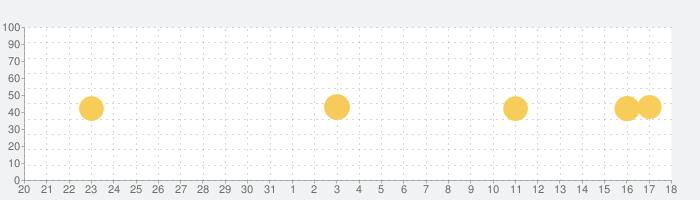生理カレンダ (Period Tracker)の話題指数グラフ(4月18日(日))