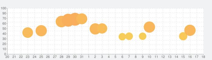 Geometry Dashの話題指数グラフ(9月18日(土))