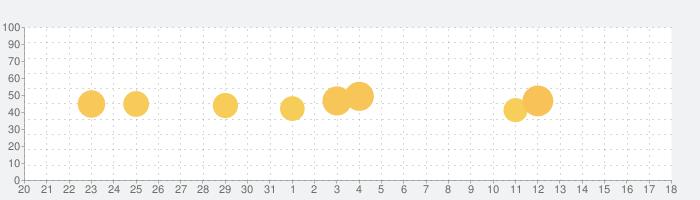TeasEar - ASMRスライムゲームの話題指数グラフ(4月18日(日))