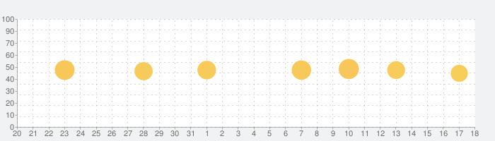 UV予報 - UV 紫外線予報を簡単にチェックの話題指数グラフ(6月18日(金))