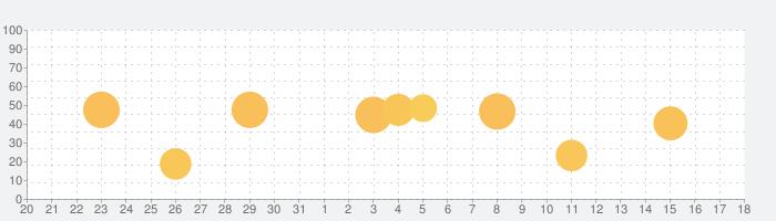 SafeInCloud Proの話題指数グラフ(1月18日(月))