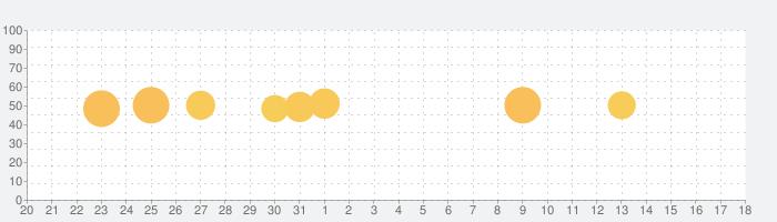Learning World 1の話題指数グラフ(6月18日(金))