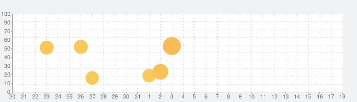GoneMAD Music Player Unlockerの話題指数グラフ(4月18日(日))