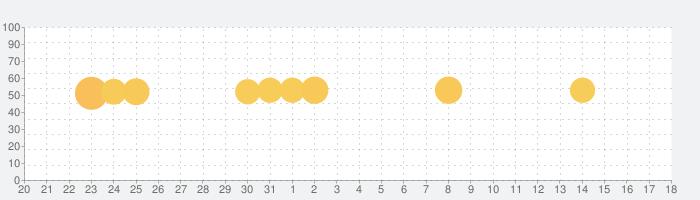 絵本ナビえいごの話題指数グラフ(6月18日(金))
