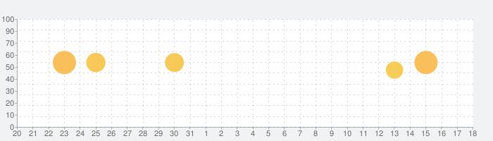 アニメは、3D ポーズの話題指数グラフ(6月18日(金))