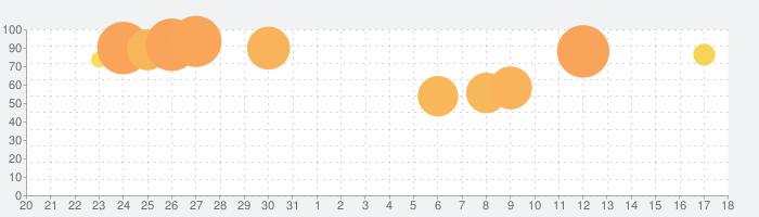 イラストチェイナー - 絵しりとりオンラインお絵描きアプリの話題指数グラフ(9月18日(土))