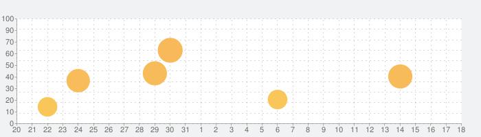 ステラアルカナ-愛の光と運命の絆の話題指数グラフ(9月18日(土))