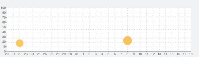 BrainPOP Featured Movieの話題指数グラフ(6月18日(金))