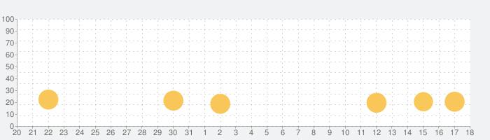 Cube Surfer!の話題指数グラフ(9月18日(土))