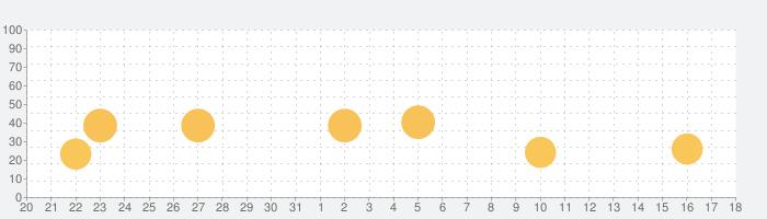 Animatix - 写真アニメーションの話題指数グラフ(9月18日(金))