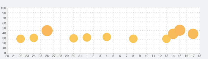 Ultimate Custom Nightの話題指数グラフ(9月18日(土))