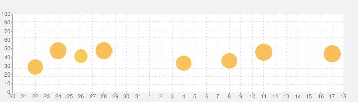 TuneIn Radio Proの話題指数グラフ(1月18日(月))