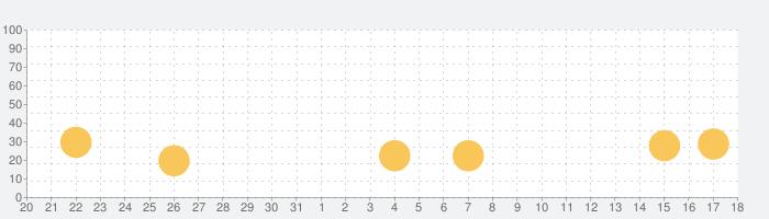 Bridge Constructorの話題指数グラフ(2月18日(火))