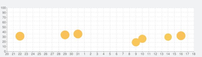 Fotor画像編集加工の話題指数グラフ(1月18日(月))