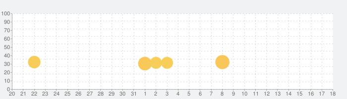 ファイナルソード  MobileEditionの話題指数グラフ(9月18日(土))