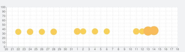 三国志漢末覇業の話題指数グラフ(9月18日(金))