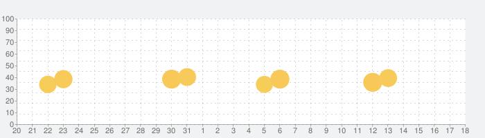 チューナー : ギター, ウクレレ,ベース & ギターコードの話題指数グラフ(1月18日(月))