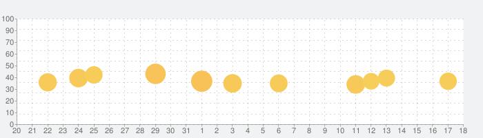 翻訳者 ·の話題指数グラフ(1月18日(月))