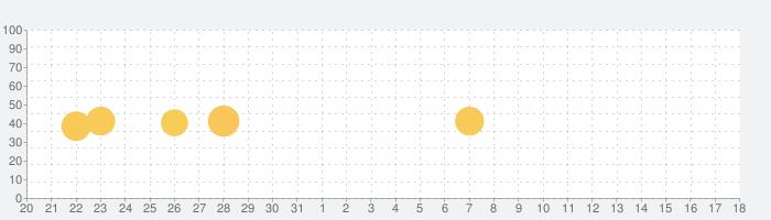 ドットピクト! かんたんドット絵アプリの話題指数グラフ(2月18日(火))