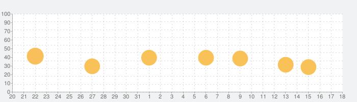 mSpy Lite 位置情報アプリ GPS 携帯電話 追跡の話題指数グラフ(1月18日(月))