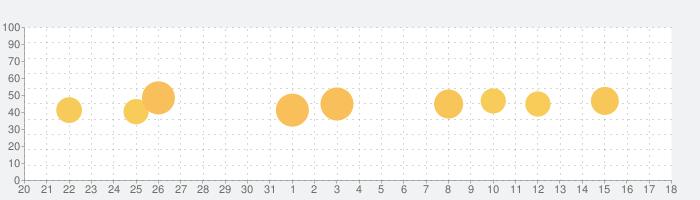 Mondly: 33の言語を学習するの話題指数グラフ(1月18日(月))
