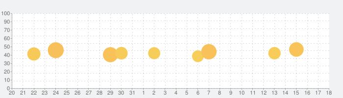 西暦・和暦・年齢・干支早見表の話題指数グラフ(9月18日(土))