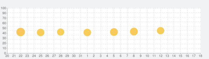 LIWE ライブ壁紙4Kメーカーの話題指数グラフ(1月18日(月))