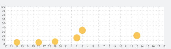 PINKFONG!知育アニメ絵本の話題指数グラフ(9月18日(土))