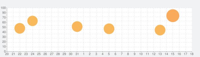 バッドランドの話題指数グラフ(9月18日(金))