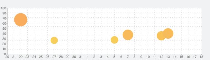 クリスタル オブ リユニオンの話題指数グラフ(9月18日(金))