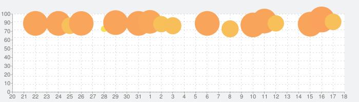 FINAL FANTASY  Vの話題指数グラフ(2月18日(火))