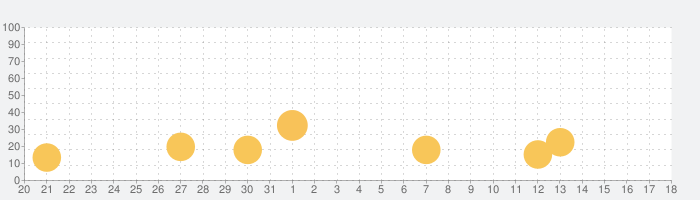 たいおんログの話題指数グラフ(4月18日(日))