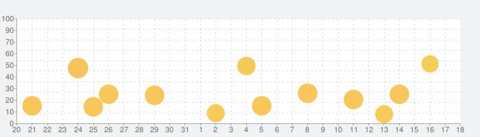 英単語アプリ mikanの話題指数グラフ(9月18日(金))