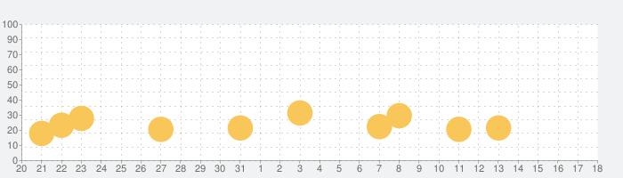 車ゲーム 子供 - 3歳 ゲーム!の話題指数グラフ(2月18日(火))