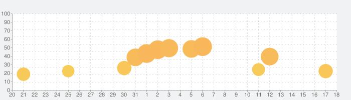 ミスターブレット - スパイパズルの話題指数グラフ(4月18日(日))
