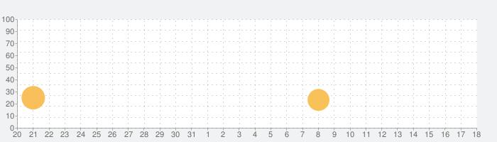ブログもネットショップも!『ホームページ作成アプリ』の話題指数グラフ(6月18日(金))