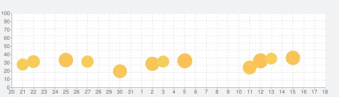 Duolingoで英会話 - リスニングや会話の練習の話題指数グラフ(9月18日(金))