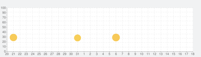 ラジオクラウドの話題指数グラフ(2月18日(火))