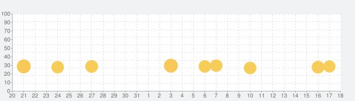 HUNTER×HUNTER アリーナバトルの話題指数グラフ(9月18日(金))