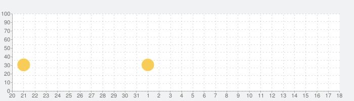 まつろぱれっとの話題指数グラフ(9月18日(土))