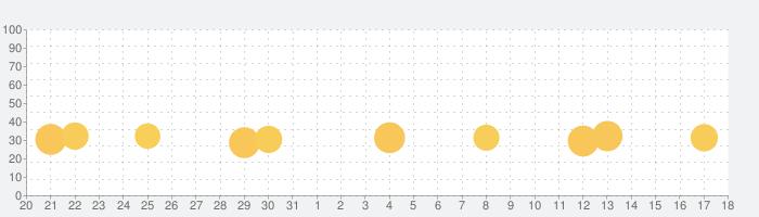 よねんせいの漢字 - 小学四年生(小4)向け漢字勉強アプリの話題指数グラフ(6月18日(金))