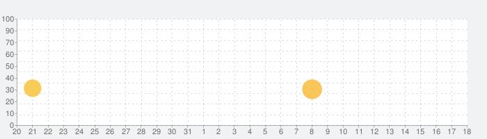Barbie Dreamhouse Adventuresの話題指数グラフ(6月18日(金))