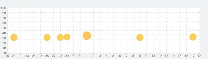 小学6年生漢字:ゆびドリル(書き順判定対応漢字学習アプリ)の話題指数グラフ(6月18日(金))