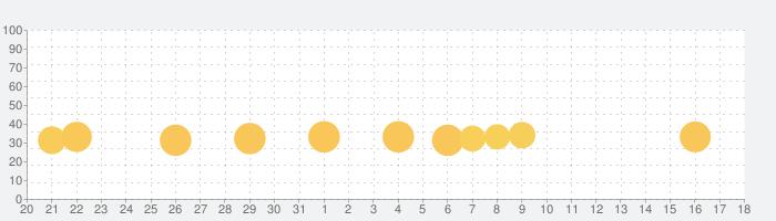 しゅくだいやる気ペンの話題指数グラフ(6月18日(金))