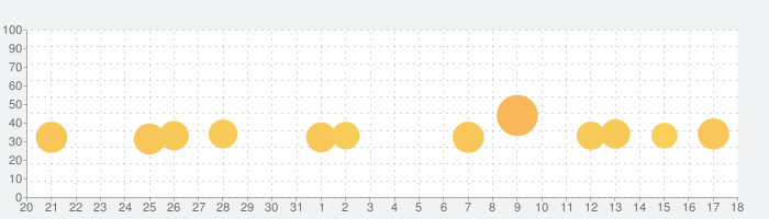 開幕!!パドックGPの話題指数グラフ(2月18日(火))