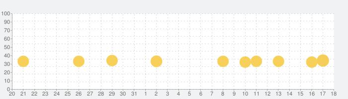 すみっコぐらし 〜パズルをするんです〜の話題指数グラフ(2月18日(火))