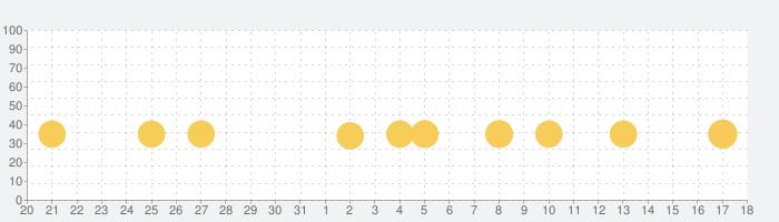 はらぺこクッキングの話題指数グラフ(9月18日(土))